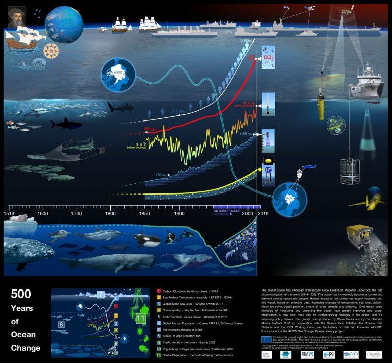500 years of Ocean Change
