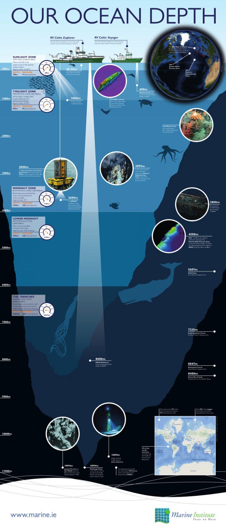 How Deep is our Ocean?